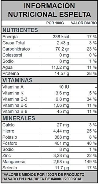 informacion nutricional espelta 1.2