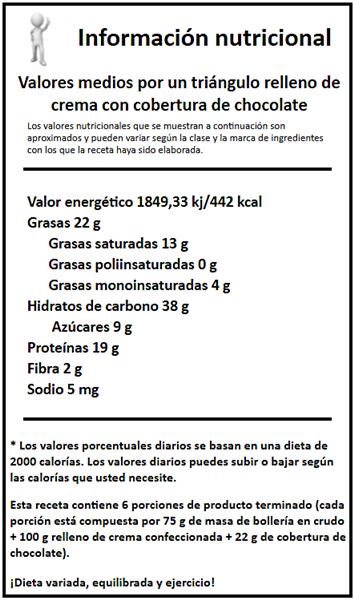 informacion nutricional triánulos blog con dibujo